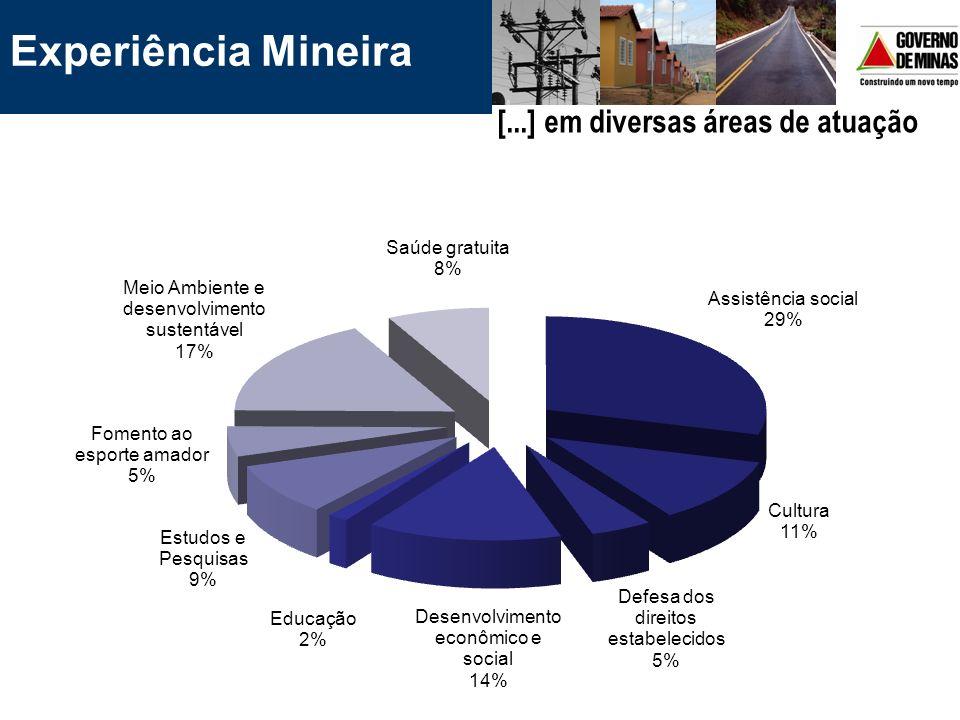 Experiência Mineira [...] em diversas áreas de atuação